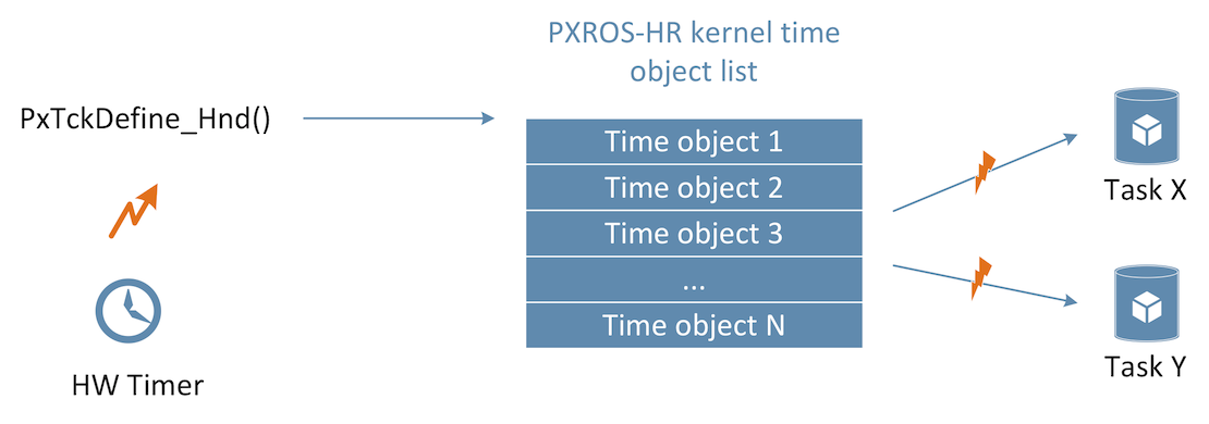 PXROS Timing Objects