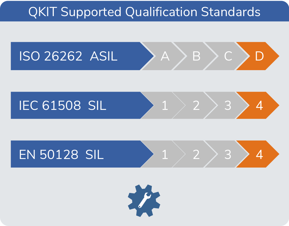 ISO26262 qualification compiler